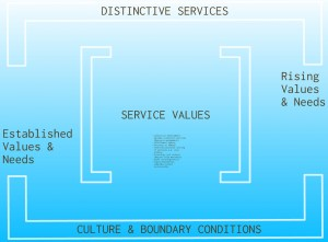 Distinctive Services
