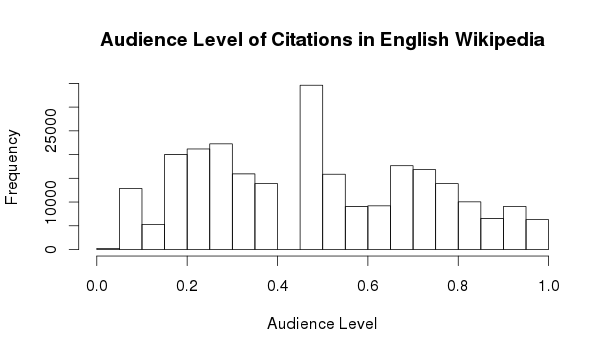 Audience Level English