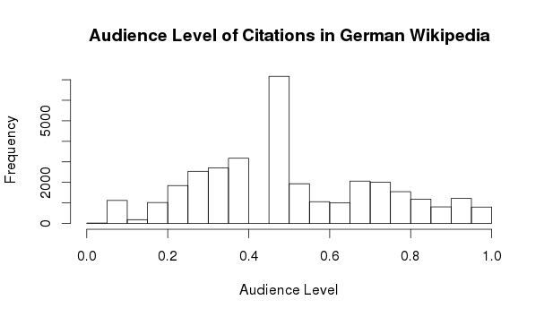 Audience Level German