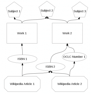 Subject Anaylsis Procedure for Wikipedia