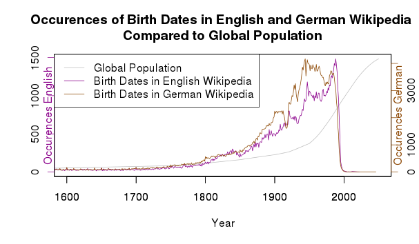 Occurences of Birth Dates n English and German Wikipedia Compared to Global Population