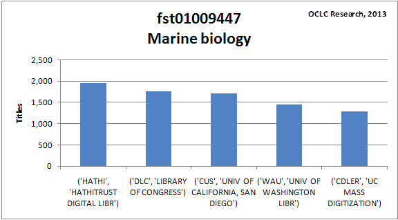 Marine Biology differences between a college and a university
