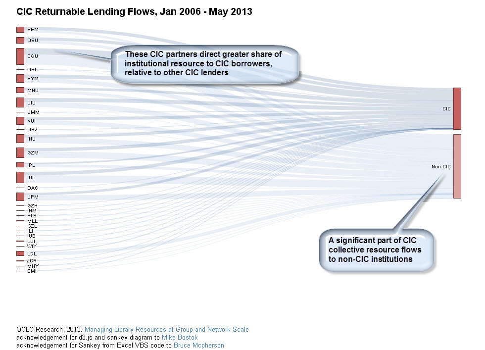 Visualizing Network Flows Library Inter Lending Hanging Together
