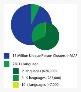 VIAF breakdown by language