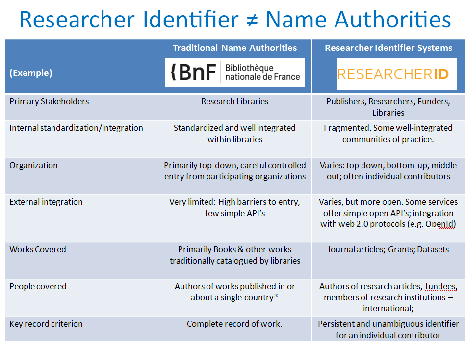 Research Identifiers Compared to Name Authorities