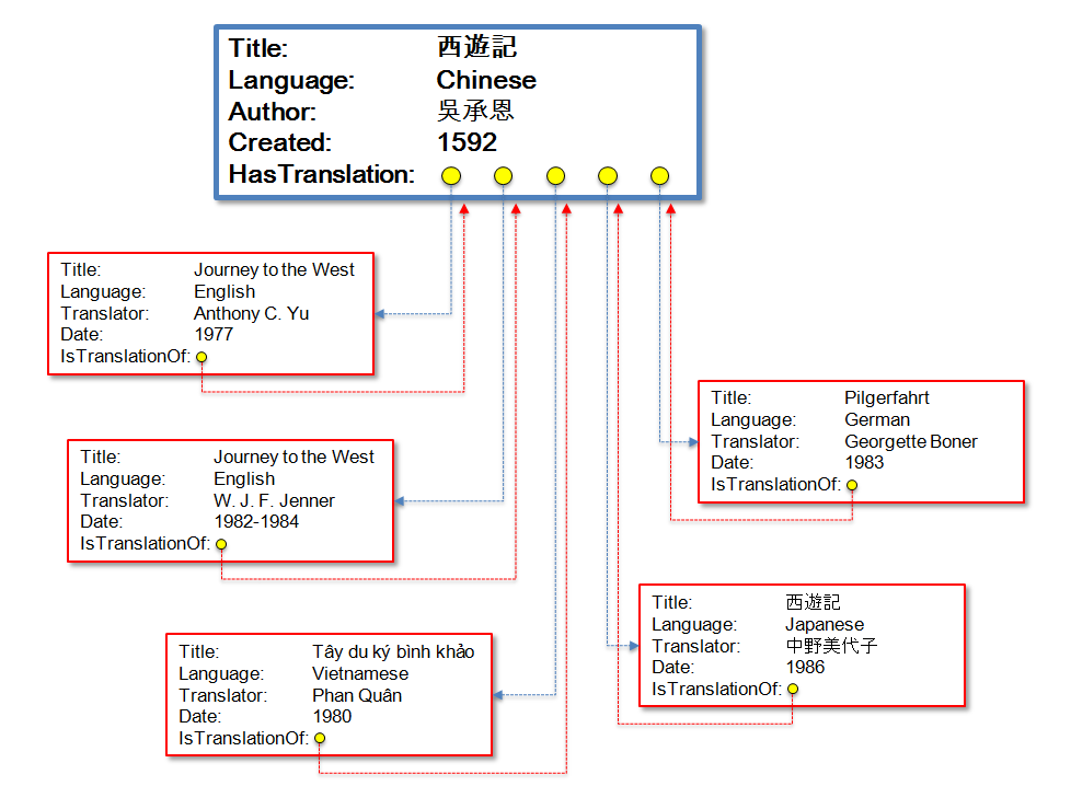 Diagram Xi you ji work to translations