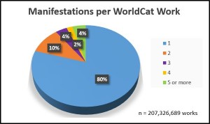 Manifestations per WorldCat Work