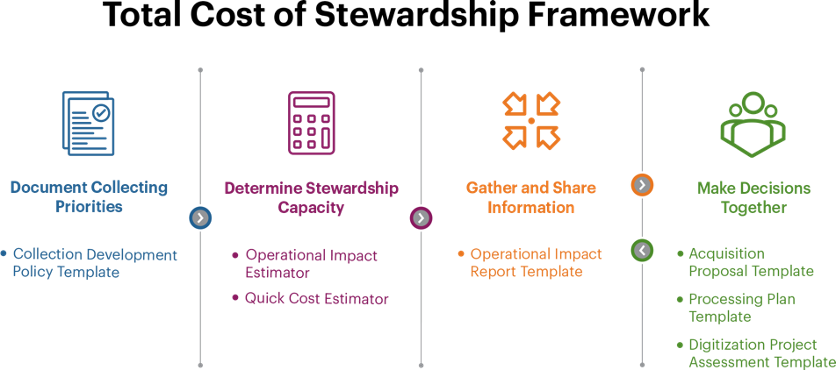 Diagram of the Total Cost of Stewardship Framework