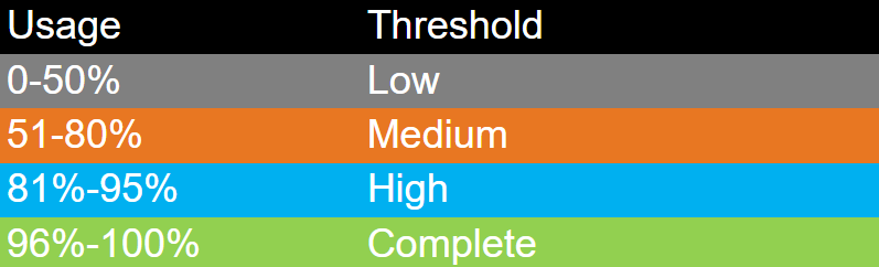 A table showing the thresholds of EAD tag usage for discovery